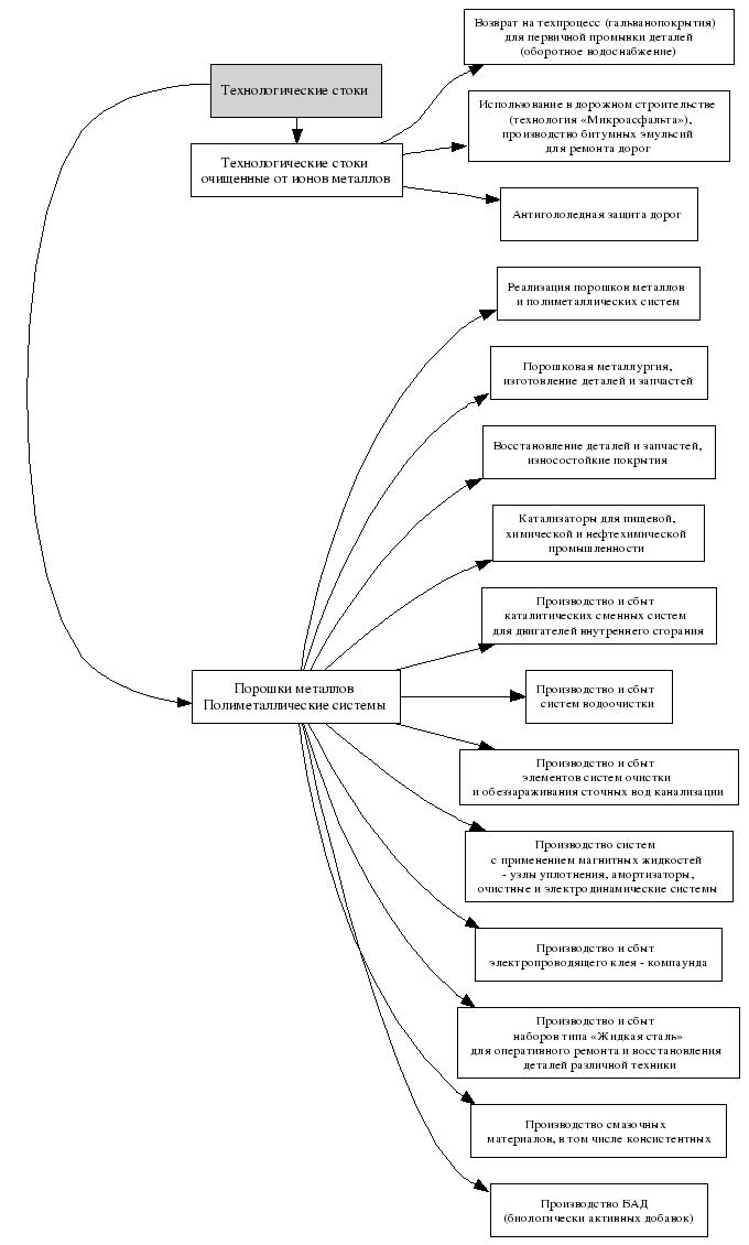 Разработан техпроцесс