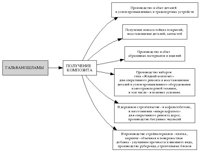 Схема: Конечная продукция от